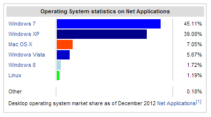 Usage share of operating systems